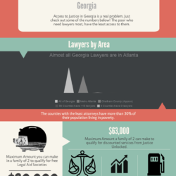Lawyers in Georgia Infographic
